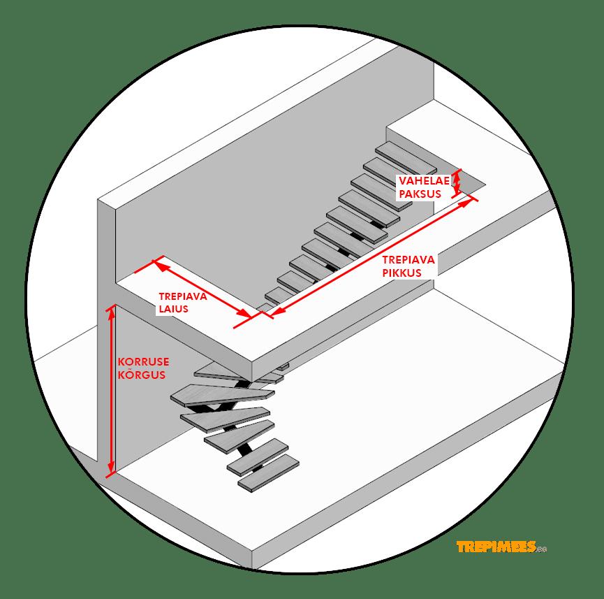L-kujulise-trepi-mootmine