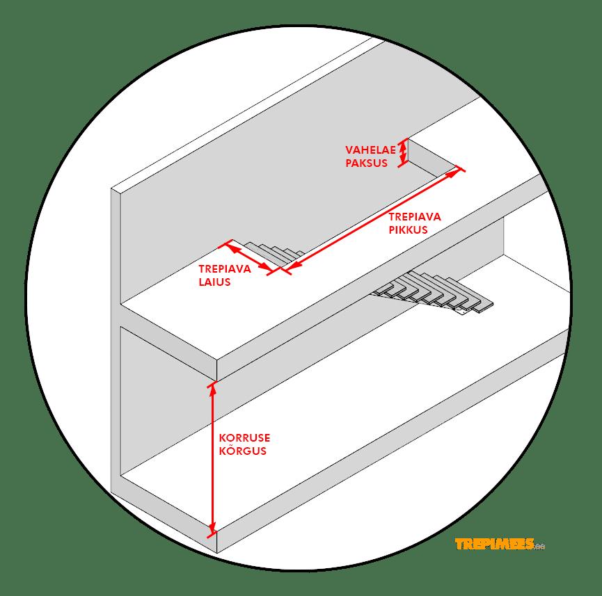 i-kujulise-trepi-mootmine